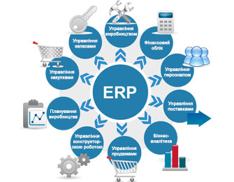 Що таке ERP система?