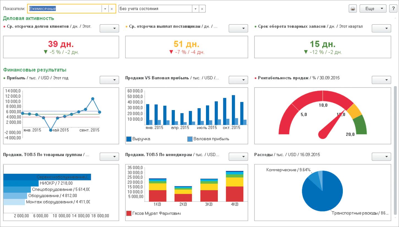 Моніторинг та аналіз показників діяльності підприємства